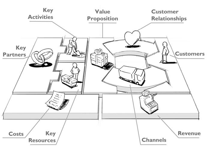 business-model-canvas-blog